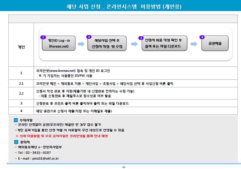 온라인 시스템 이용방법.PNG